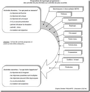 typologie des activités